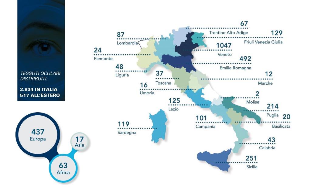 Banca degli Occhi - Report 2016