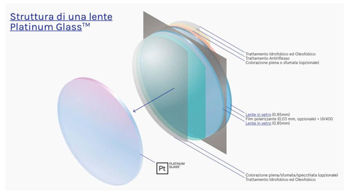 lente Platinum Glass
